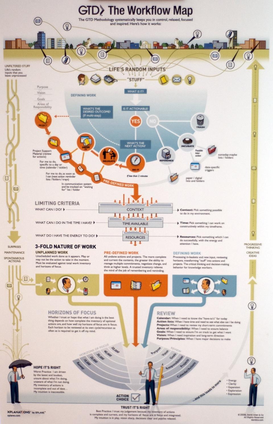 gtd-workflow-map