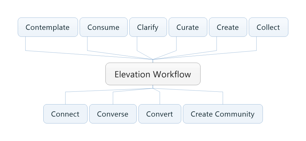 Elevation Workflow